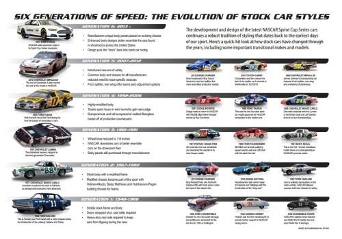 NASCAR Evolution